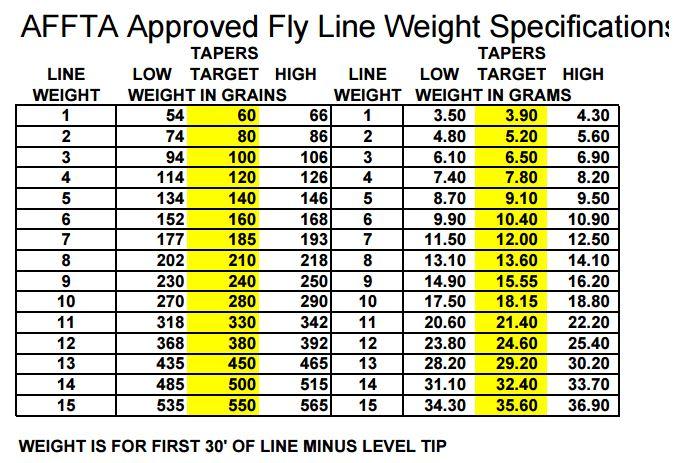 Alle flueliner er satt i et system som heter AFTM. På dette skjemaet kan du se spesifikasjonene til de forskjellige fluelinene.