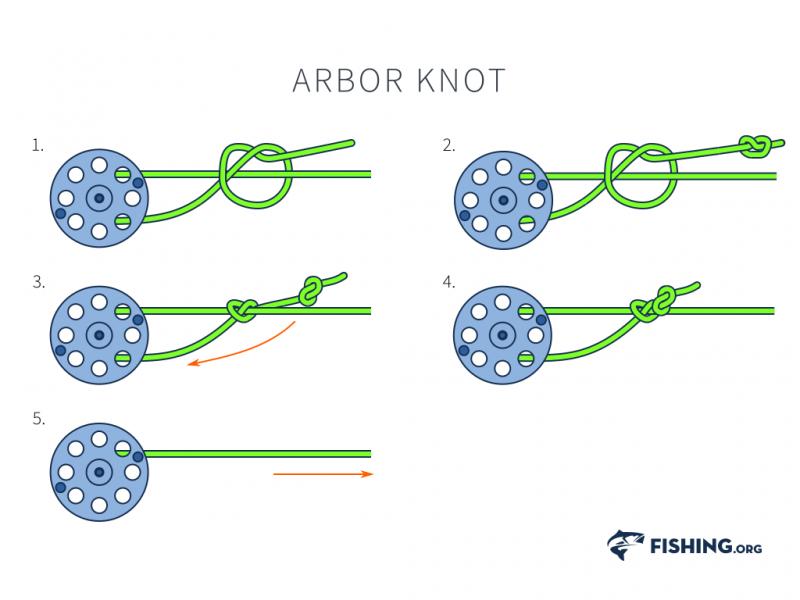 Arbor knuten. Dette er en meget enkel og god knute til fluefiske.