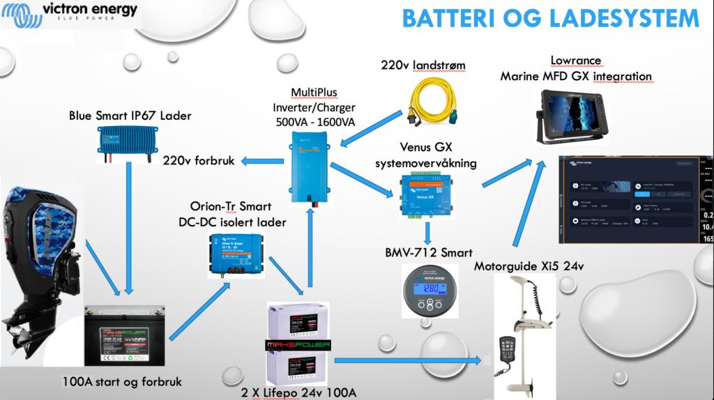 Elektrisk utstyrt levert av Victron Energy. Dette er det perfekte valget av elektronikk til båt.